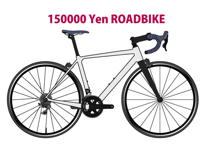150000yen road