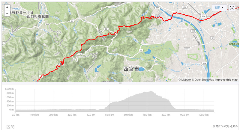 To The ENPAGE Strava データ