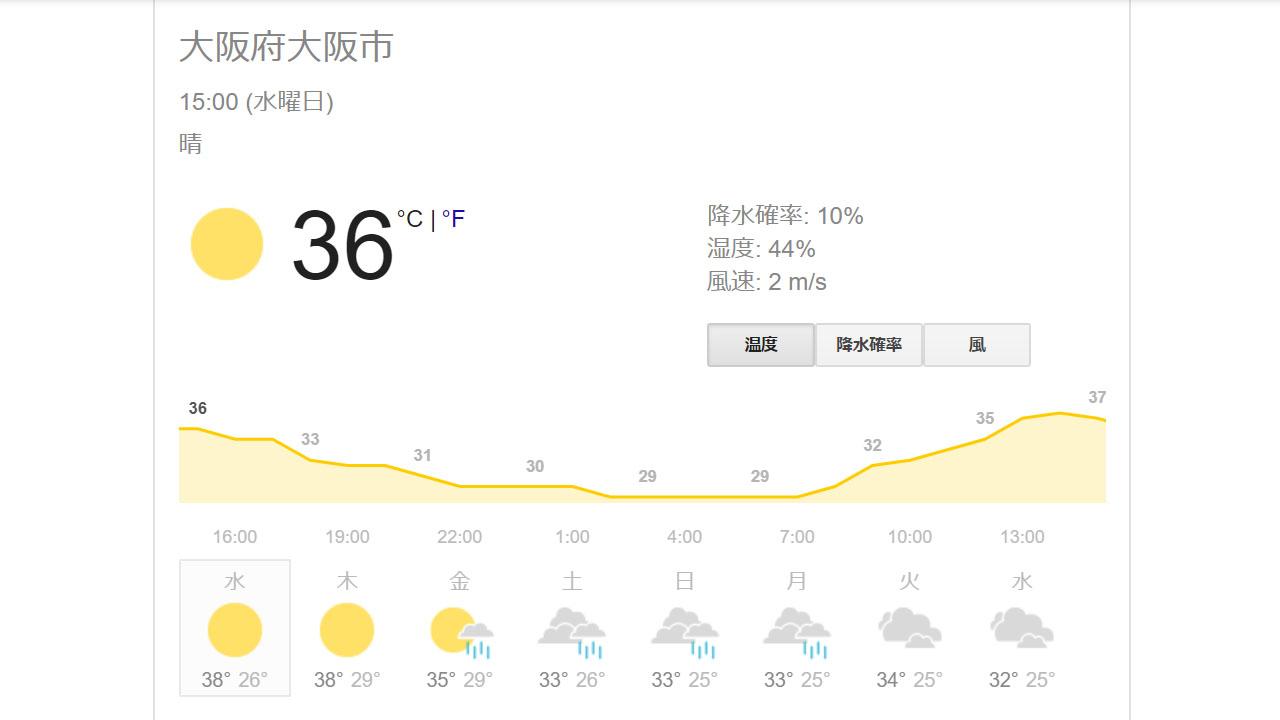 2020年8月の大阪の天気と気温