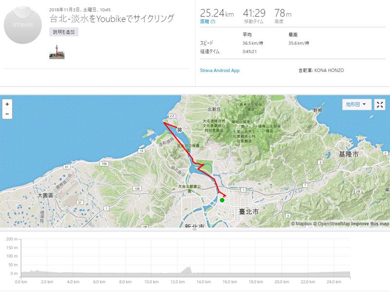 台北市内から淡水河サイクルロードで情人橋へ