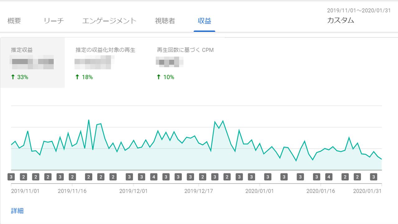 2019年11月-2020年1月のYouTube広告収入