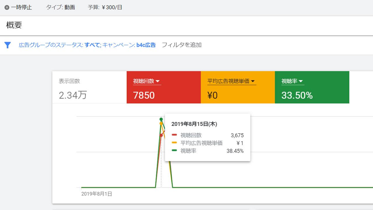 1円広告の視聴回数