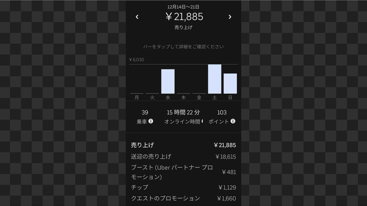Uber Eats 東京 2020年12月14日から21日